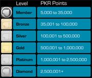 Afbeelding van PKR Rakeback & VIP Programma